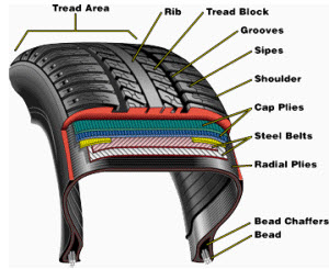 Factors Affecting The Life Of The Tires